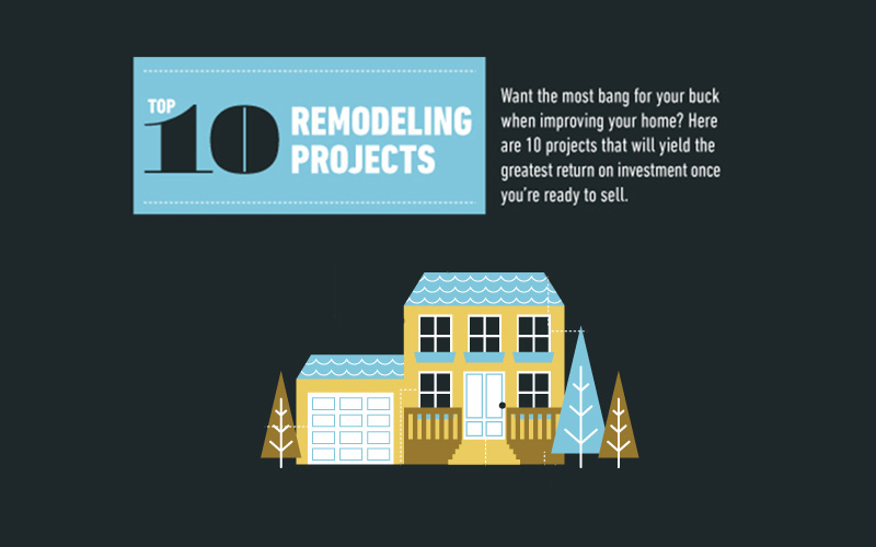 Top 10 Remodeling Projects