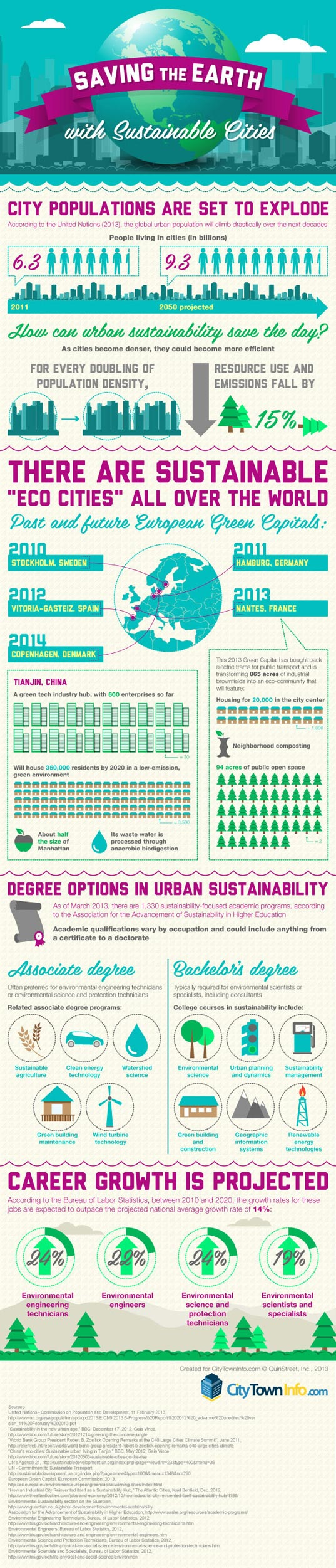 Sustainable-Cities-Infographic-CityTownInfo-2